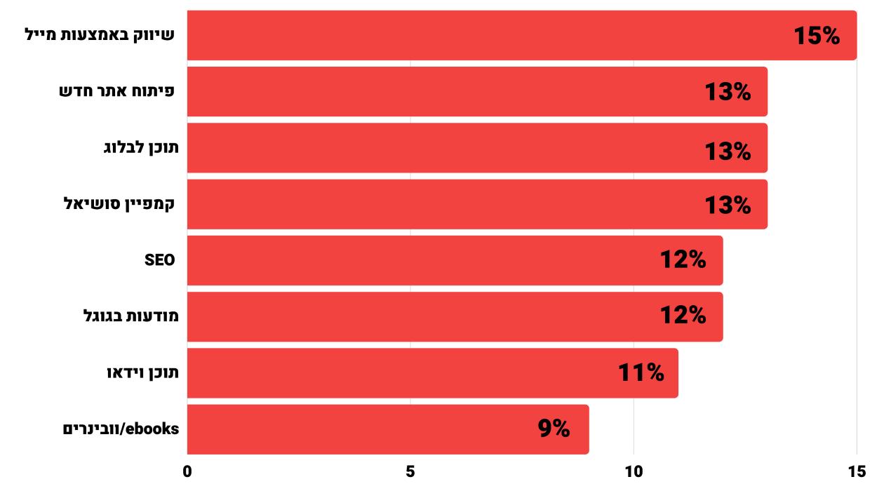 covid19 impact: ההמלצות העיקריות שנתנו חברות הדיגיטל הגלובליות ללקוחות בתקופת הקורונה