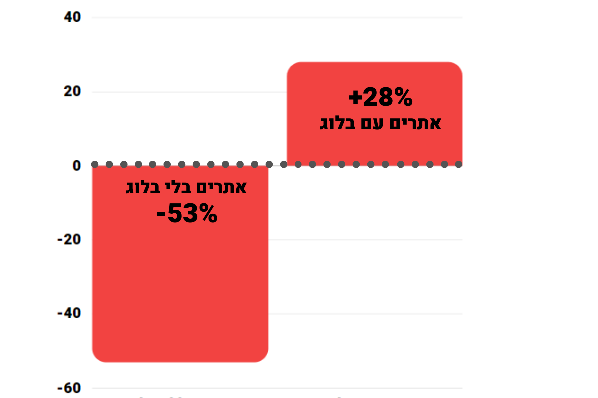 דיאגרמה:  אתרים שיש להם בלוג, מקבלים קצב כפול של תנועה מהאימייל מאלה שאין להם בלוג