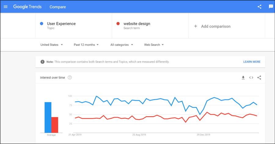google trends מחקר מילות מפתח