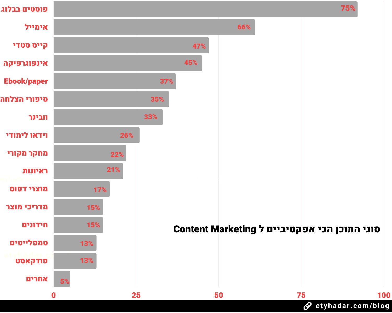 סוגי התוכן השימושיים ביותר content marketing